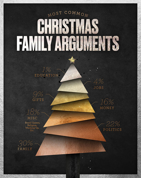 Christmas family arguments infographic
